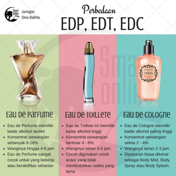 Tips Memilih Jenis Parfum yang Tepat (Perbedaan EDP, EDT,EDC) (1)